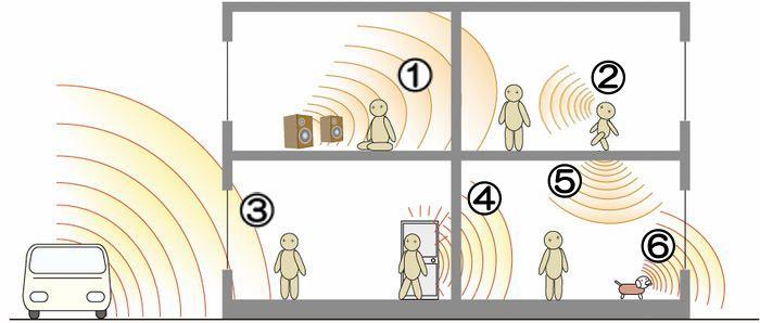 対策 うるさい 上 階 の